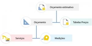 Diagramma di flusso computo metrico estimativo