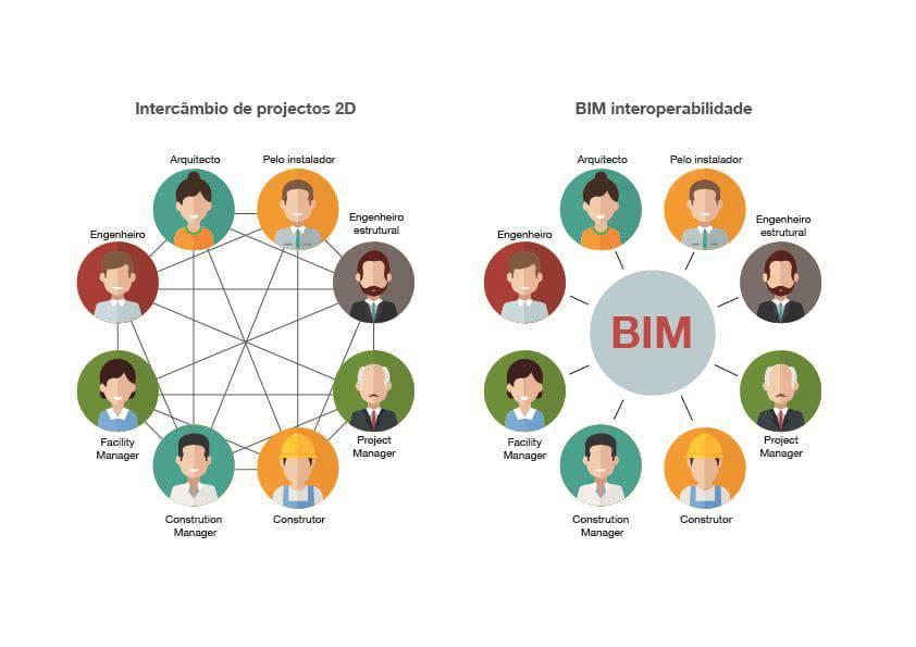 grafico_IFC Interoperabilidade BIM