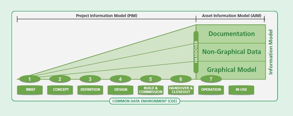 Gestão informações de Projeto Pas-1192
