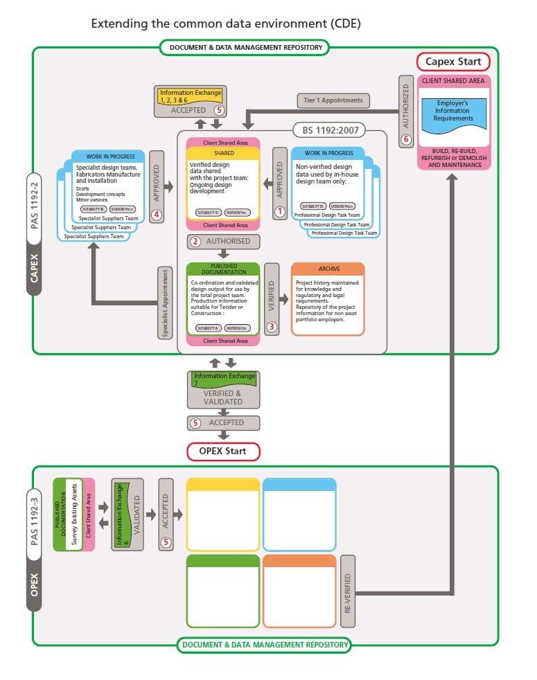 Ambiente partilha informações [CDE]