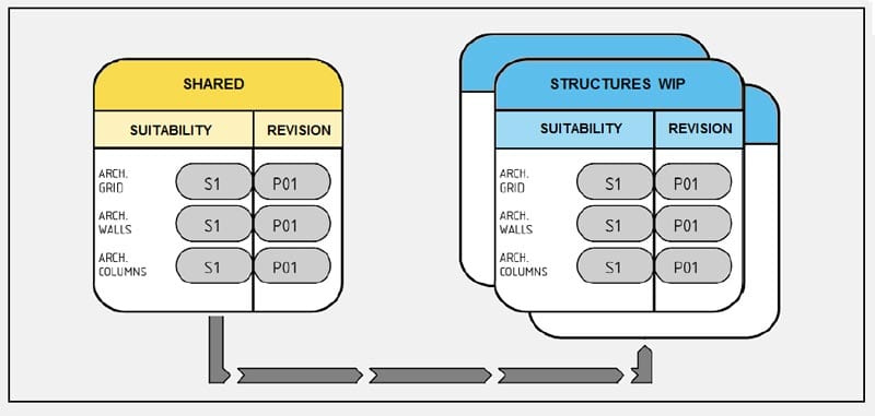CollaborativeWorking-step3 aquisição arquitetônico