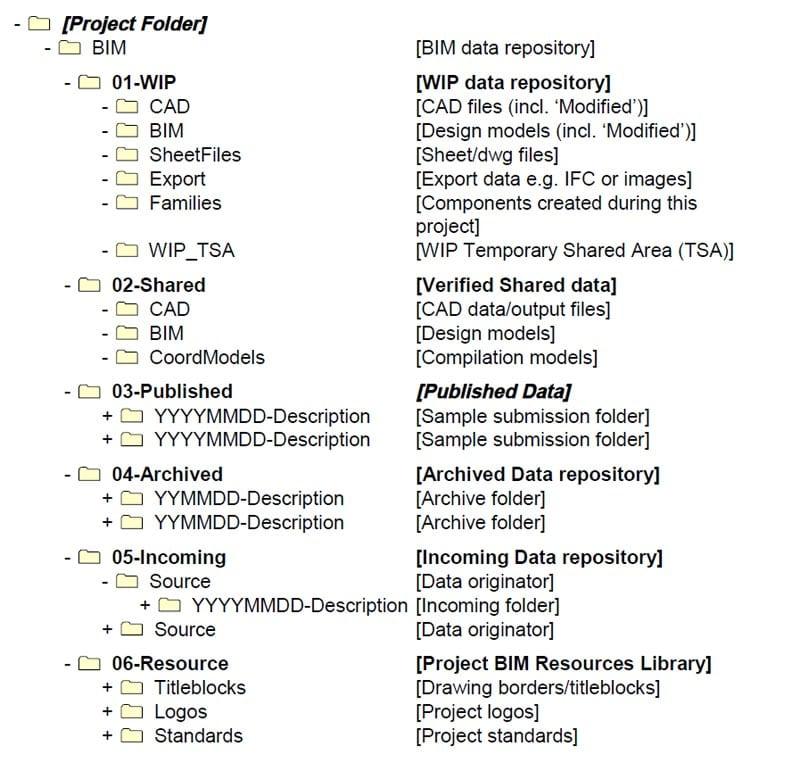 Estruturação arquivo eletrônico do projeto