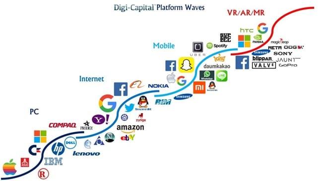 Onda tecnológica de acordo com Digi-Capital