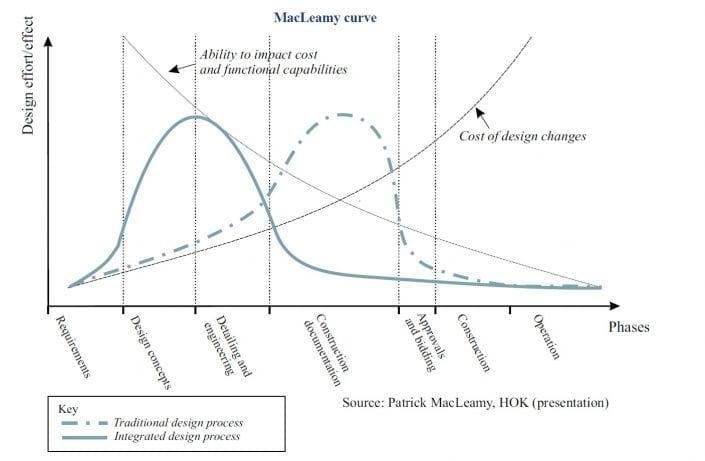 Curva de MacLeamy: as vantagens de trabalhar com a metodologia BIM