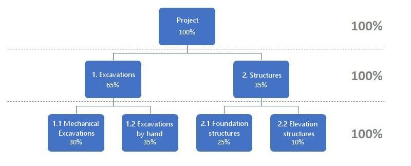 A regra dos 100% na Work Breakdown Structure