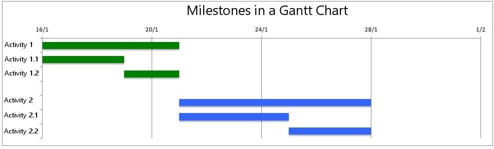Os marcos num diagrama de Gantt