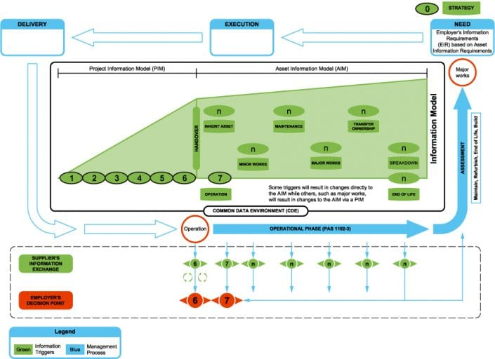 Imagem 4: The information delivery cycle amended for asset management – PAS 1192-3
