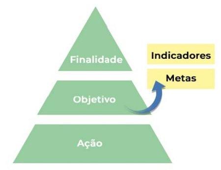A imagem ilustra a Estrategia BIM Brasil