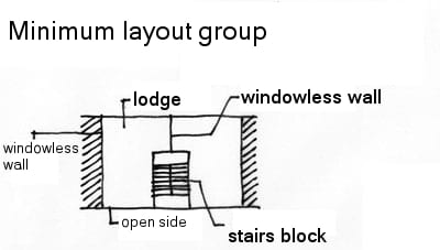Minimum layout group