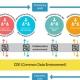 Plataforma colaborativa BIM_usBIM.platform