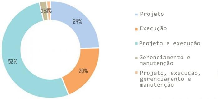implementação do BIM nas várias fases do ciclo de vida de um edifício