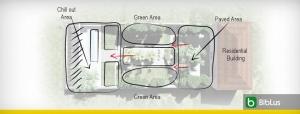 Como desenhar um jardim, exemplos do conceito ao projeto_Edificius