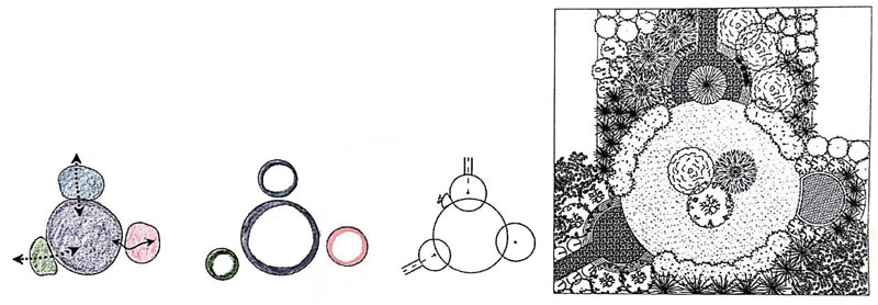 Como desenhar um jardim Elaboração projeto