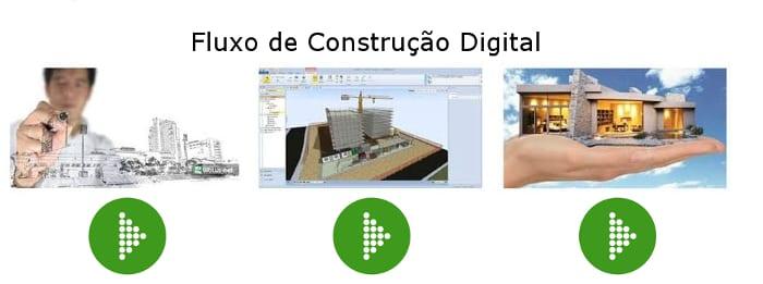 Fluxo de Construção Digital