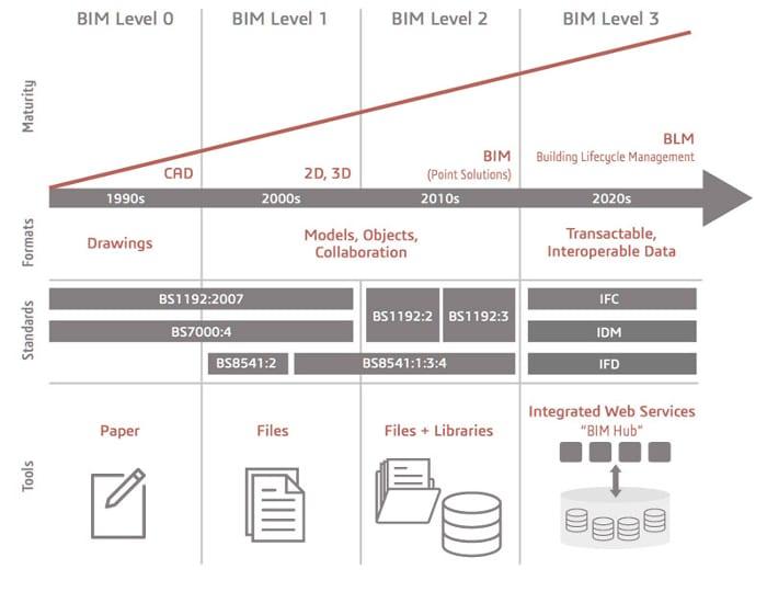 Níveis BIM Reino Unido_Gerenciamento BIM o Ambiente Comum de Dados