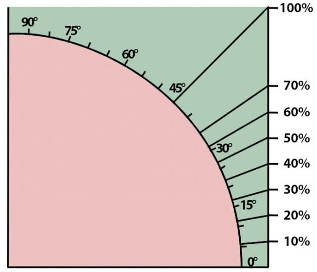 Como desenhar um telhado-Gráfico-inclinação-graus percentual