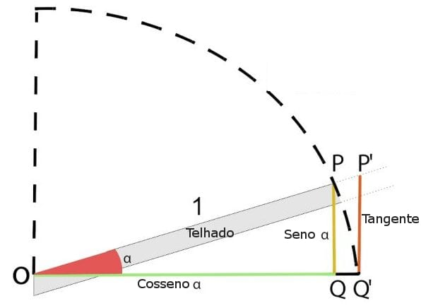 Como desenhar um telhado-Gráfico-inclinação
