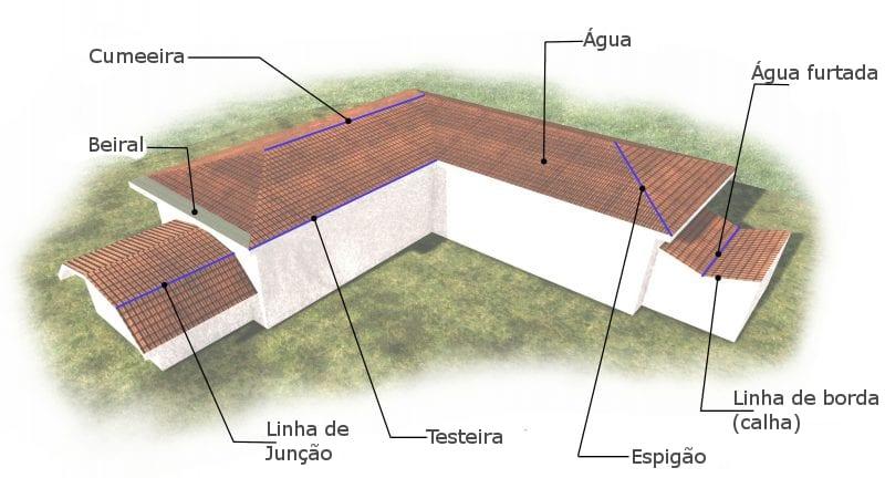 Como desenhar um telhado-Terminologia