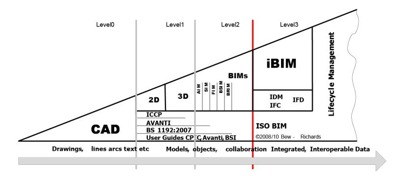 níveis de maturidade-BIM