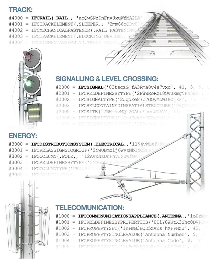 A imagem mostra os dominios previstos pelo standard IFC-Rail