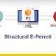 A imagem ilustra o processo de Structural E-Permit