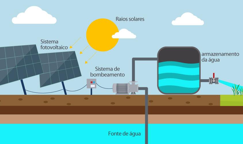 A imagem mostra um esquema de sistema de bombeamento solar