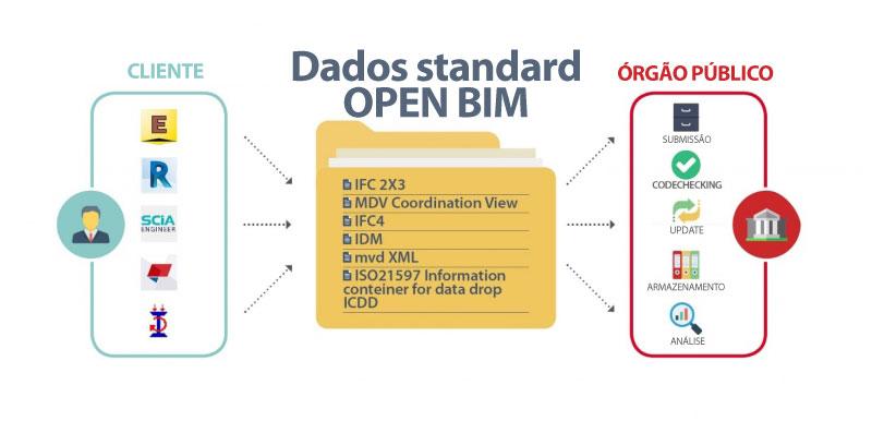 Esta imagem ilustra a aplicação do Open BIM ao processo de E-Permit