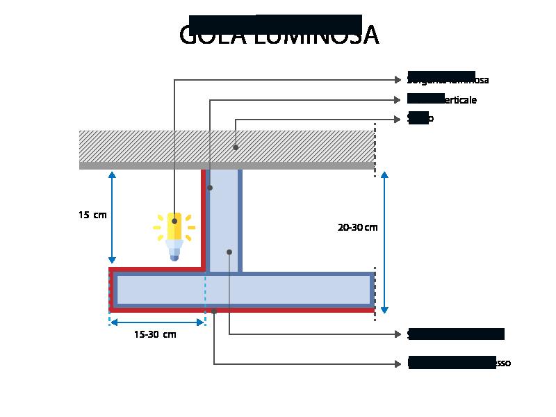 A imagem mostra um esquema de luz embutida