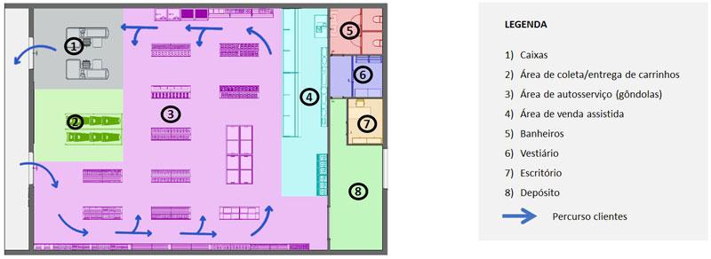 Esta imagem mostra o esquema de funcoes em um projeto de supermercado