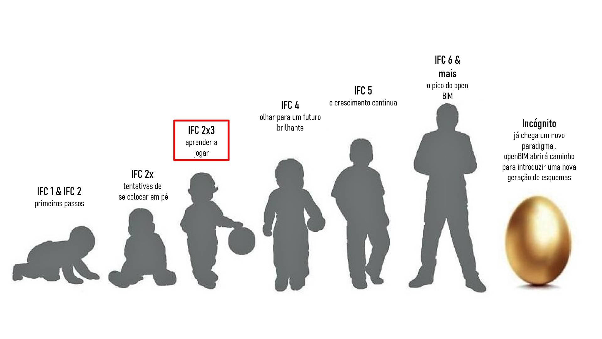 O grafico mostra a evolucao do formato IFC