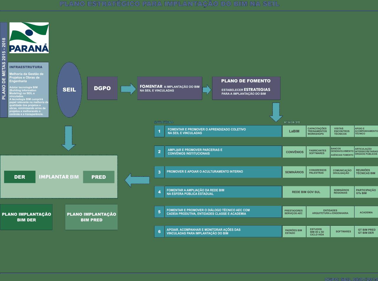 A imagem mostra o plano estrategico para a implantacao do BIM desenvolvido pela SEIL