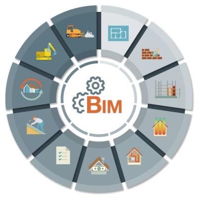 A imagem mostra um infográfico referente ao BIM