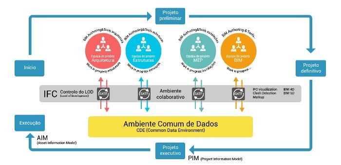 A imagem mostra a estrutura de um Ambiente Comum de Dados (CDE)
