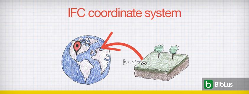 A imagem se refere ao conceito de IFC coordinate system