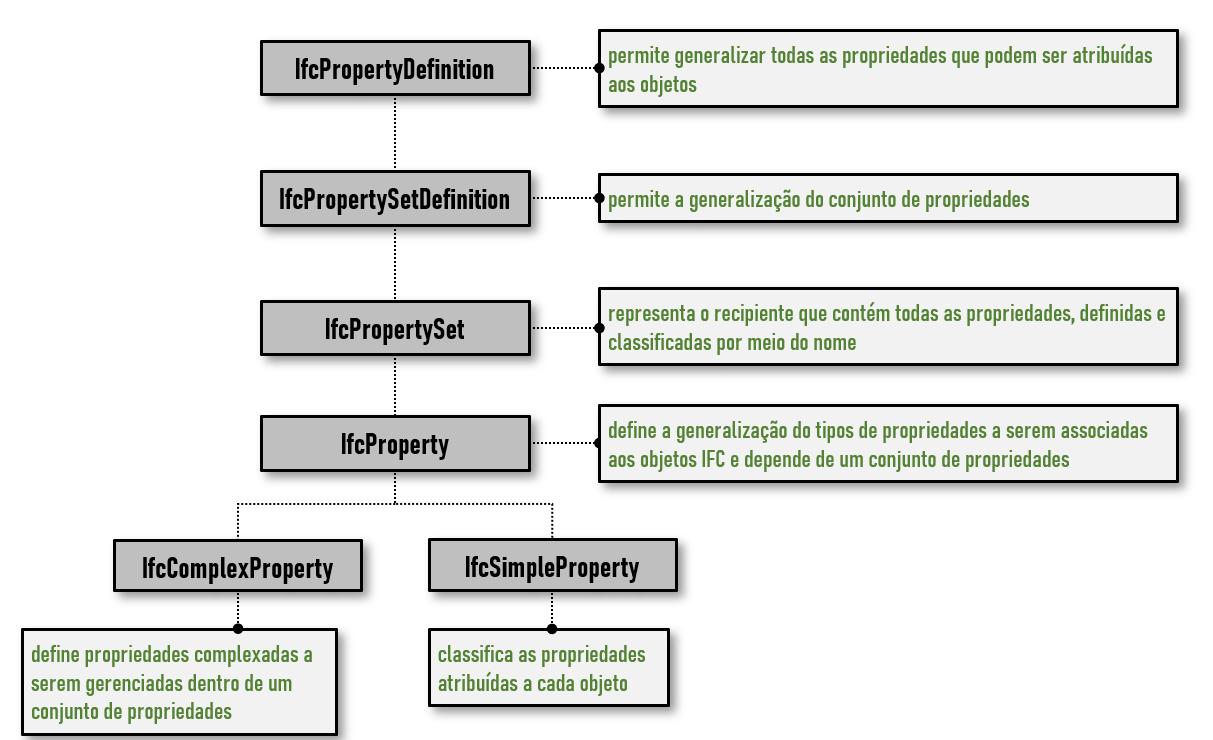 A imagem mostra um gráfico em árvore apresentando quatro quadrados cinzentos no fundo branco que representam as respetivas propriedades de um arquivo Ifc
