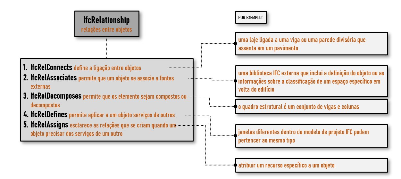O grafico mostra um esquema da subdivisao da classe IfcRelationship