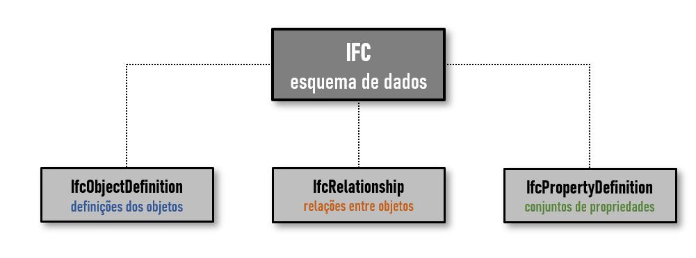 O grafico mostra um quadrado cinzento, que representa o arquivo IFC, do qual se ramificam tres quadrados que representam o IfcObjectDefinition, o IfcRelationship e o IfcPropertyDefinition