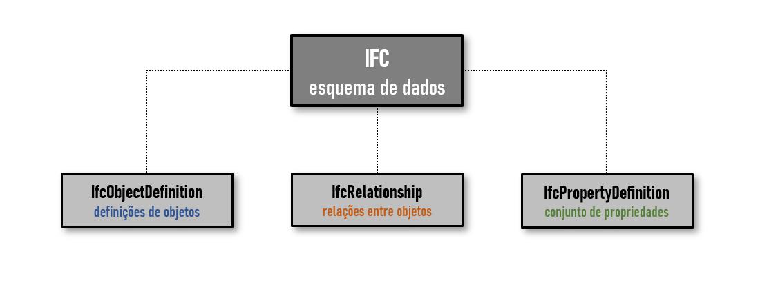 O grafico mostra a composicao do esquema de dados IFC