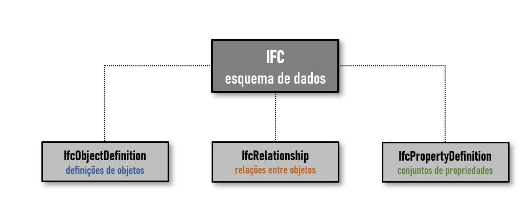 O grafico mostra a composicao de um esquema de dados IFC