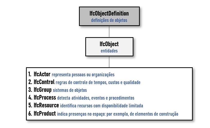 O grafico mostra a subdivisao de um IFC Object