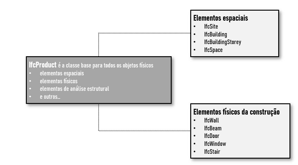 O grafico mostra a subdivisao de uma classe IfcProduct