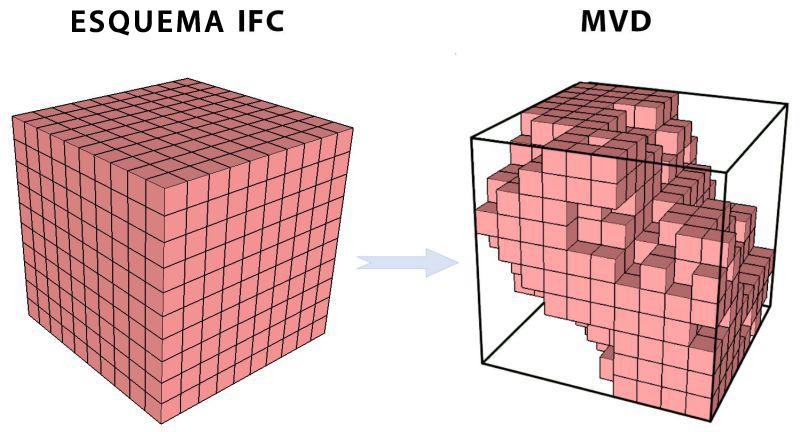 O grafico mostra a estrutura dos esquema IFC e MVD para definirmos o ifc 2x3 coordination view 2.0