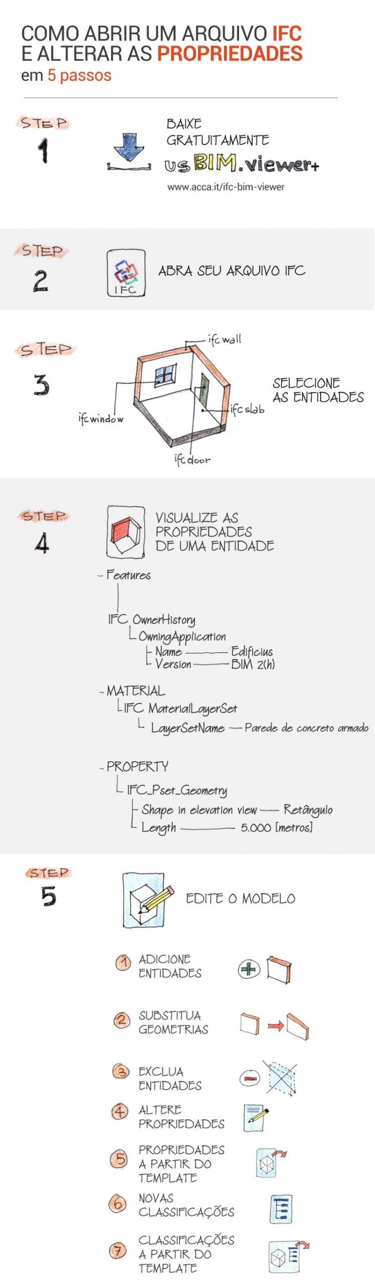 O infografico mostra os passos necessarios para abrir um arquivo ifc e alterar suas propriedades