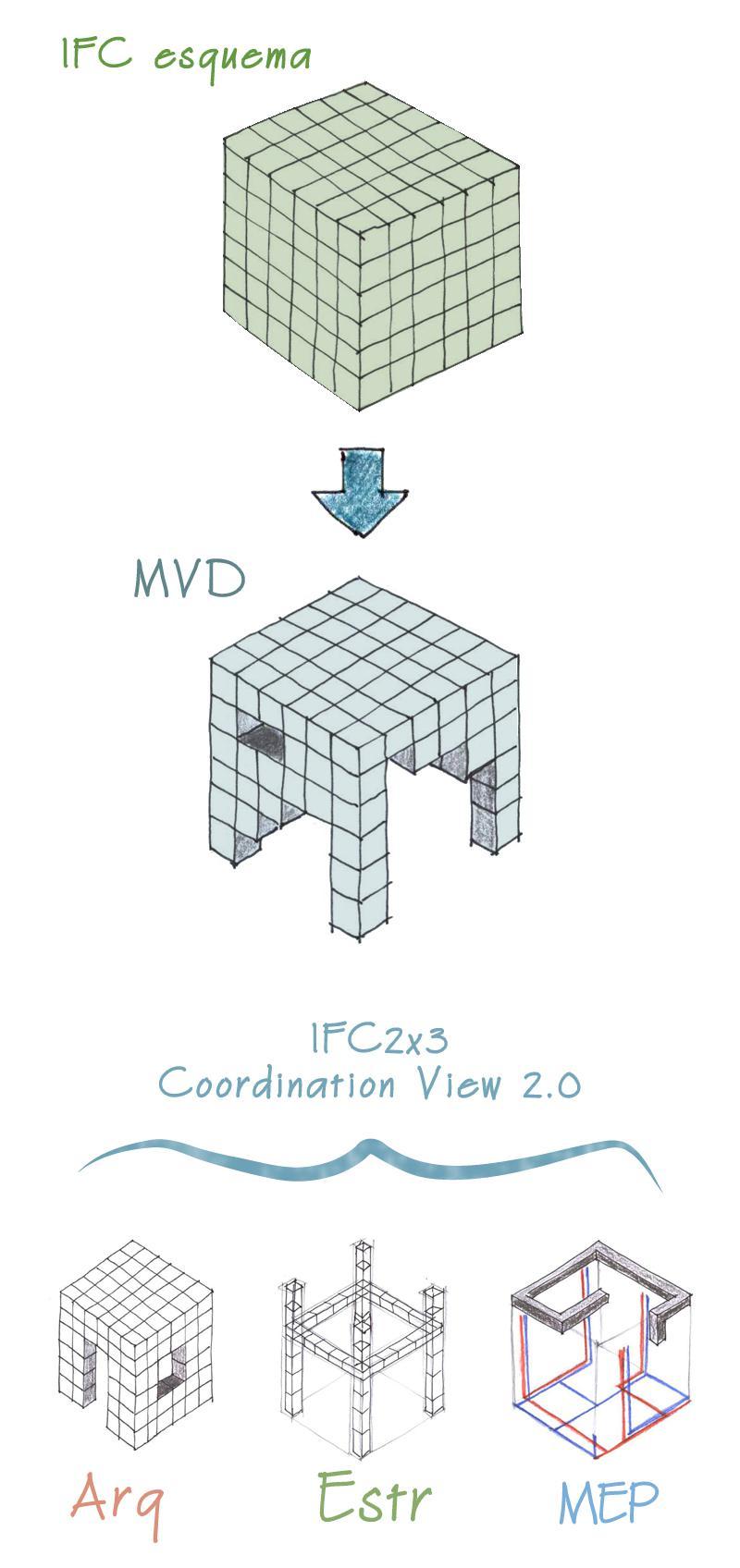 O grafico explica o IFC 2x3 Coordination View 2.0