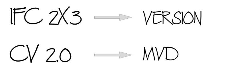 A imagem explica a diferenca entre os componentes do IFC 2x3 coordination view 2.0