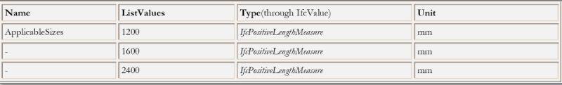 O grafico mostra uma tabela com os valores univocos e unicos do arquivo IFC