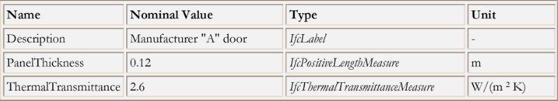 O esquema mosra os valores atribuidos ao arquivo IFC width=