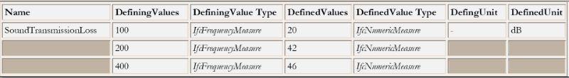 O grafico mostra os valores das propriedades