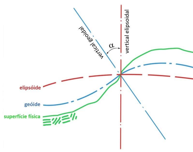 A imagem se refere ao conceito de Datum