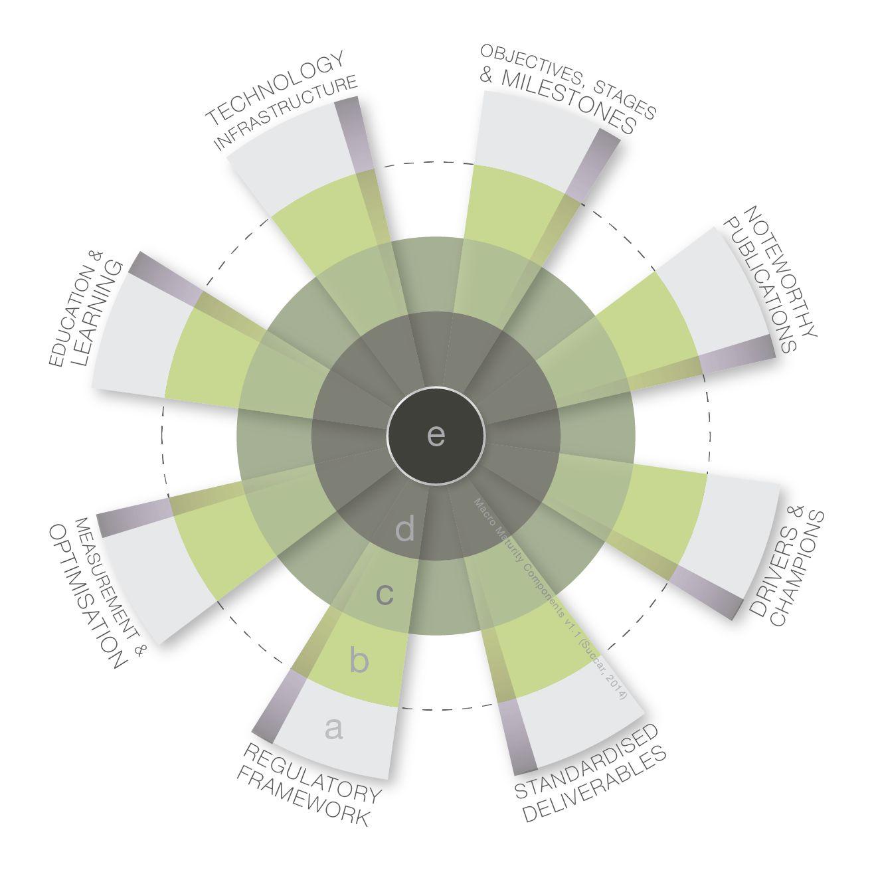 O grafico mostra os indicadores do nivel de maturidade BIM em um pais concebidos por Bilal Succar
